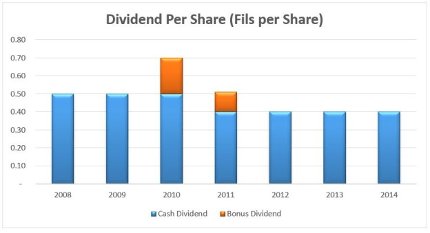 dividend_per_share